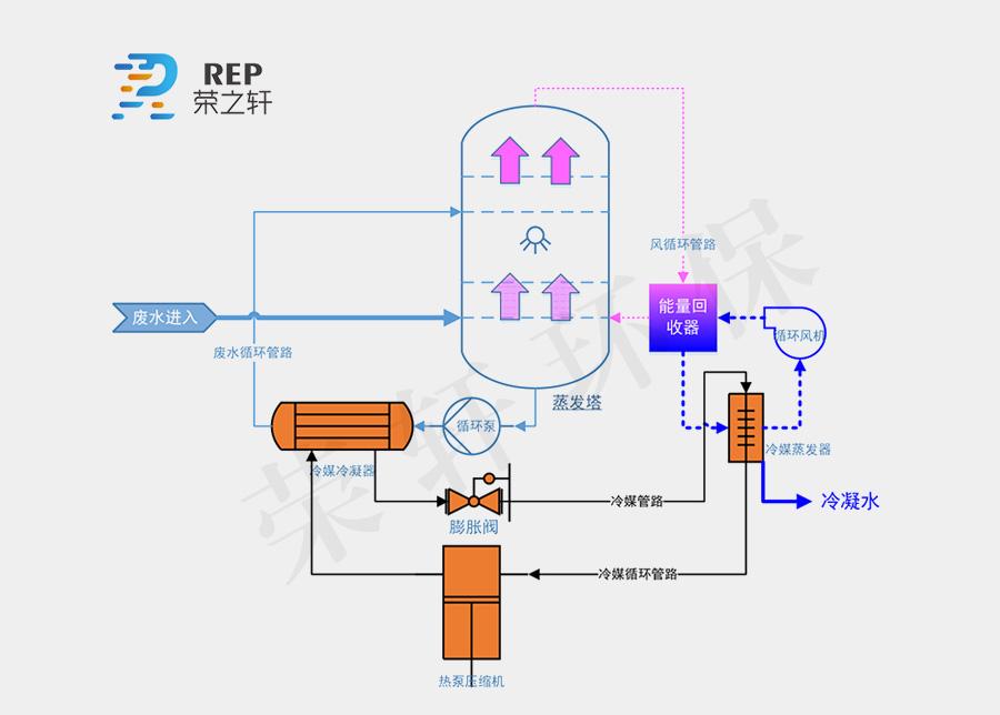 常温泵流程.jpg